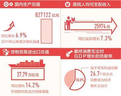 中国经济总量突破80万亿元