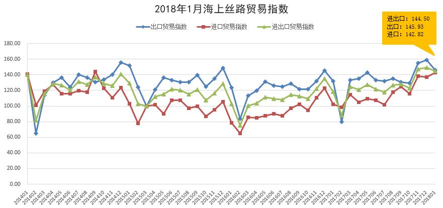 1月海丝贸易指数:进口贸易高速增长贸易顺差同比收窄