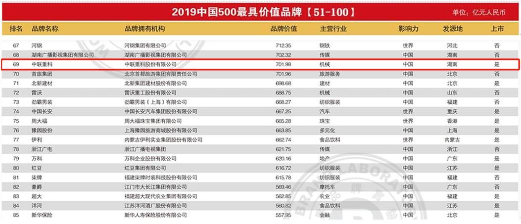 """品牌价值超700亿!中联重科连登""""中国500最具价值品牌榜""""16年"""